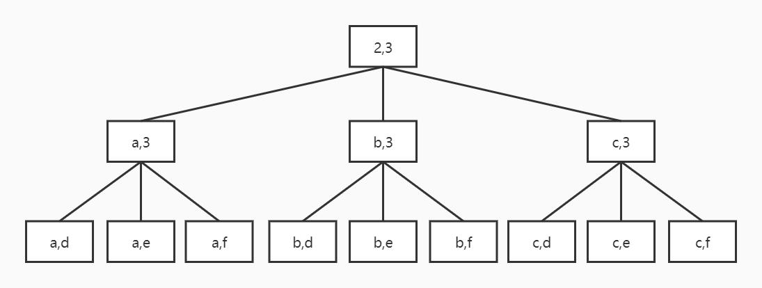 Recursive tree of backtracking algorithm
